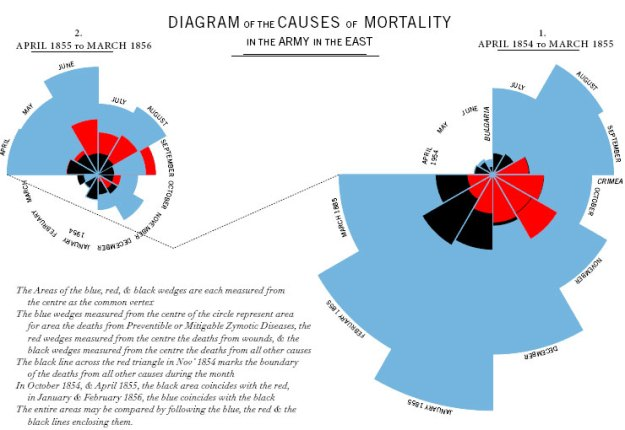 Florence Nightingale's coxcomb diagram of crimean war deaths